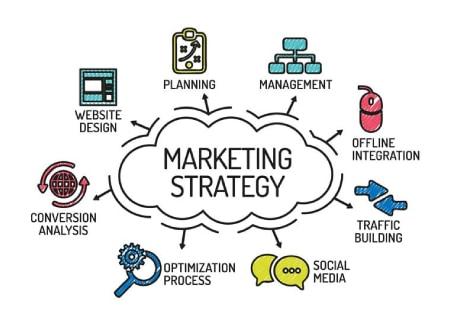 Stratégie Marketing Digital Com4Muz 7