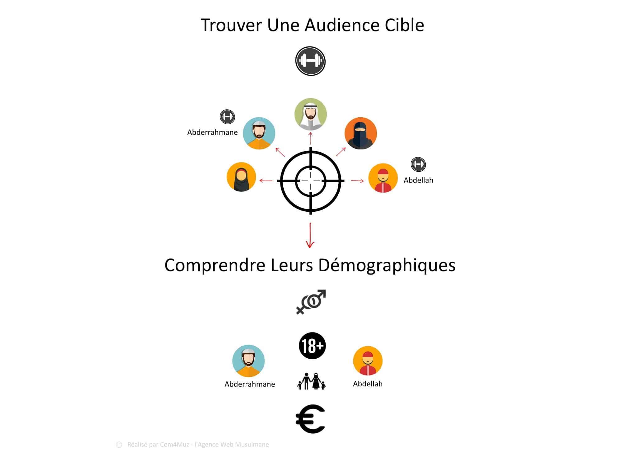 Com4Muz - Comment Trouver Votre Audience Cible