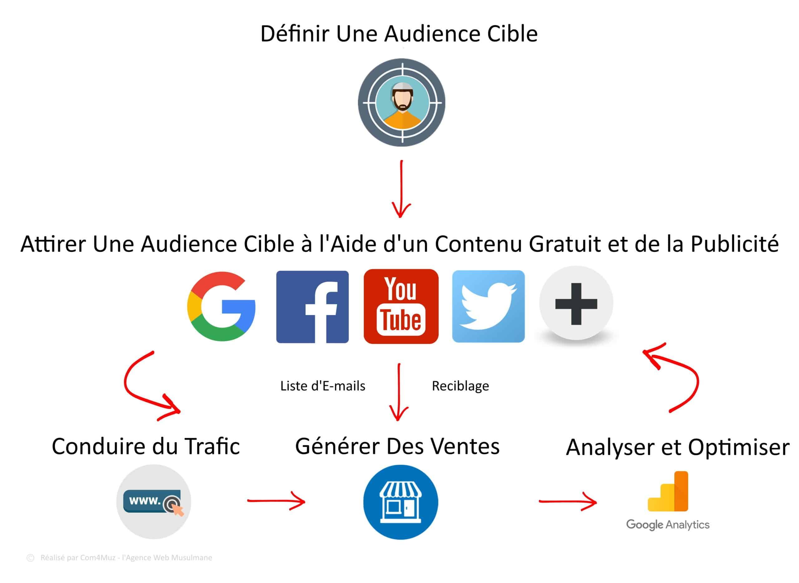 Comment Fonctionne le Marketing Digital - Com4Muz