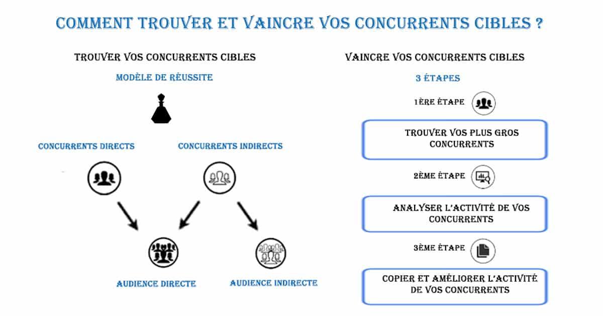 Comment Trouver et Vaincre Vos Concurrents Cibles en Marketing Digital - Com4Muz 4