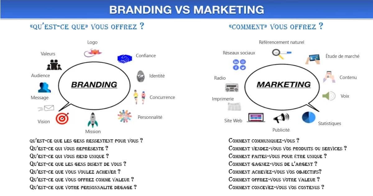 Branding VS Marketing - Com4Muz
